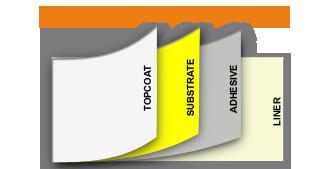 ONE2ID opbouw van een etiket liner kleefstof