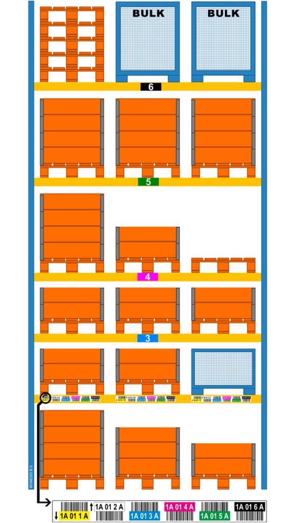 ONE2ID magazijnlabels met kleurcodering hoogtekleuren