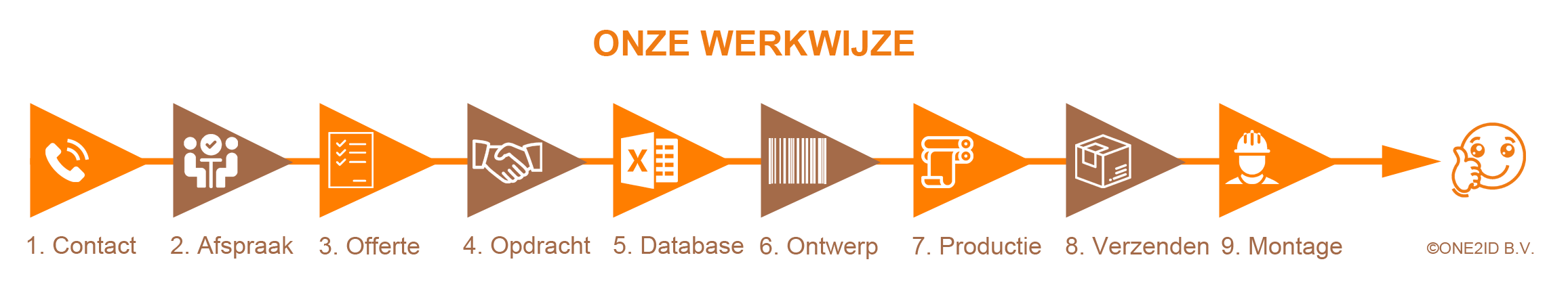 ONE2ID barcode labels en blanco etiketten