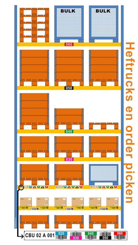 ONE2ID Stellinglabels opslag order picken magazijnlabels heftrucks