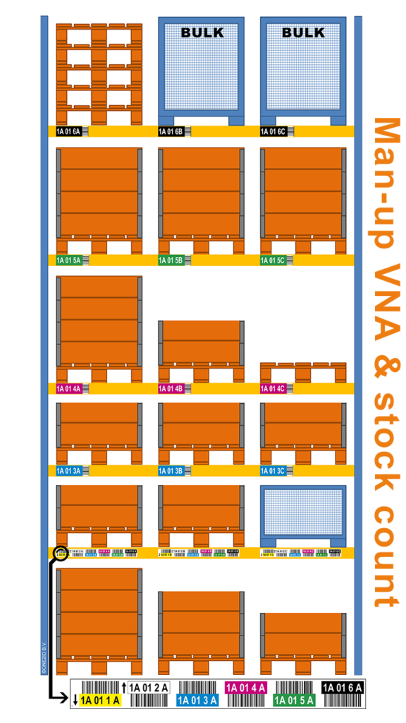 ONE2ID Warehouse VNA man-up colour-coded barcode labels